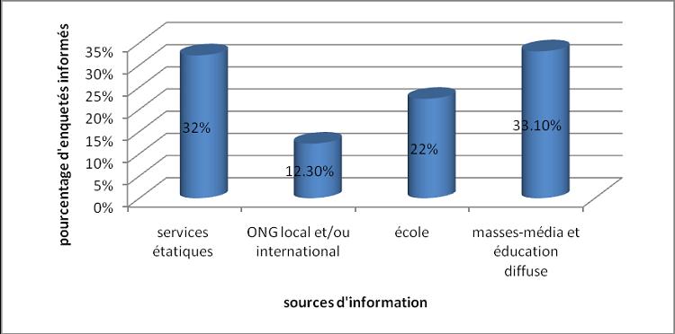 """Source d""""information de la population sur les déchets et pourcentage des enquêtés informés par ces services"""