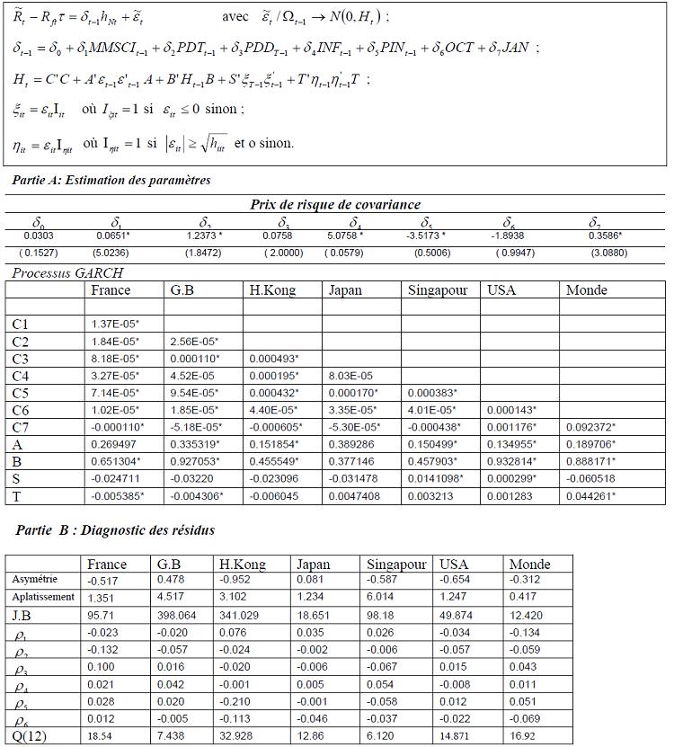 3 3 mise en application du mod le for Estimation de prix