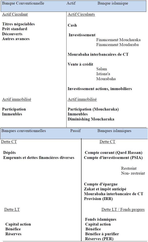 I 3 bilan des banques islamiques vs banques conventionnelles - Banque chaabi credit islamique ...