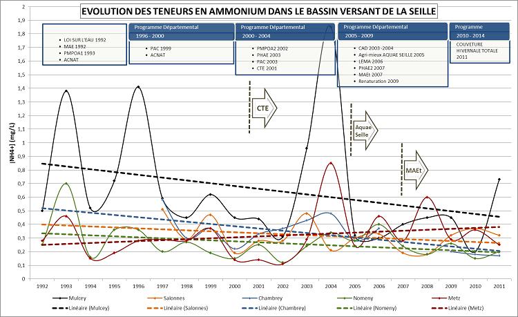Evolution des teneurs en ammonium dans le bassin versant de la Seille