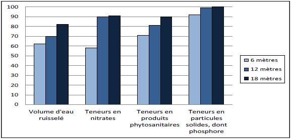 Exemple de l'efficacité de trois largeurs de bandes enherbées (source Arvalis)