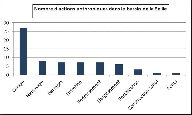 Nombre d'actions anthropiques sur la Seille XIIIe siècle - 2010