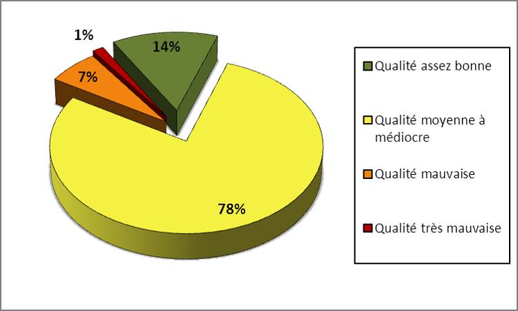 Qualité du milieu physique de la Seille (source AERM & DIREN)