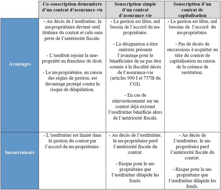 Section 1 Un Outil De La Gestion De Son Patrimoine Efficient
