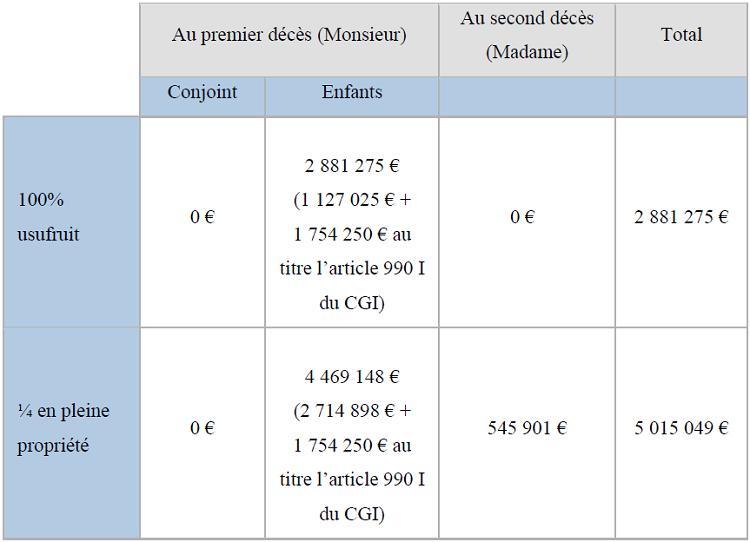 Section 2 La Fiscalite Successorale Des Capitaux Deces En Presence