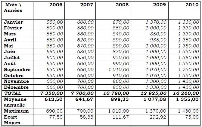 Evolution du prix mensuel moyen d'un litre de carburant vendu à la pompe en ville de Butembo en CDF