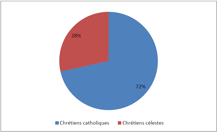 Appartenance religieuse des immigrants chrétiens