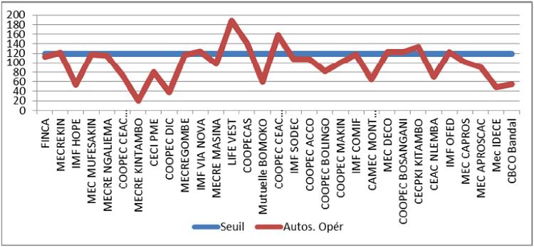Autosuffisance opérationnelle des institutions sous étude