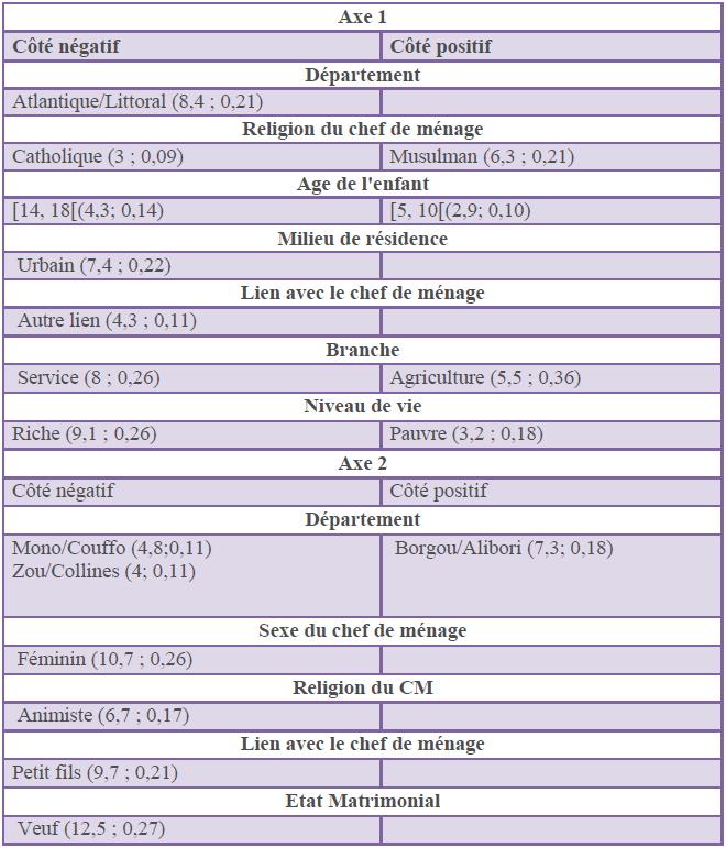 Caractérisation des axes factoriels