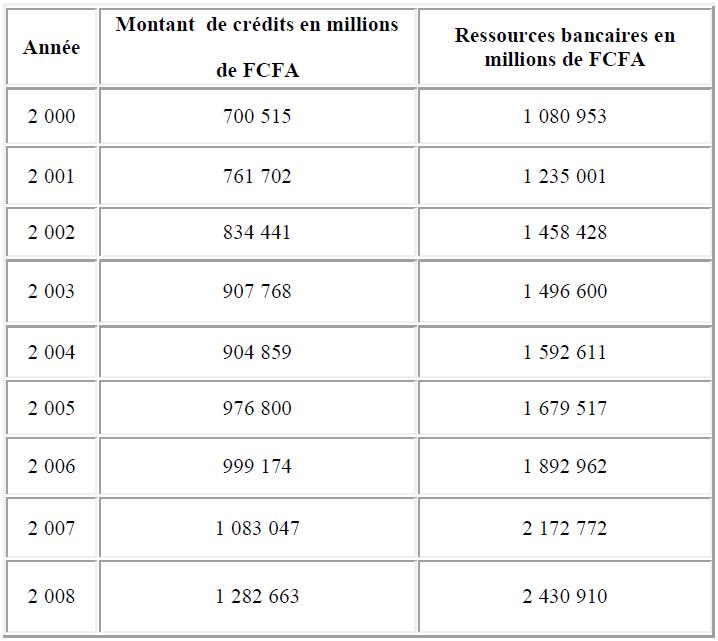 Concentration des crédits bancaires
