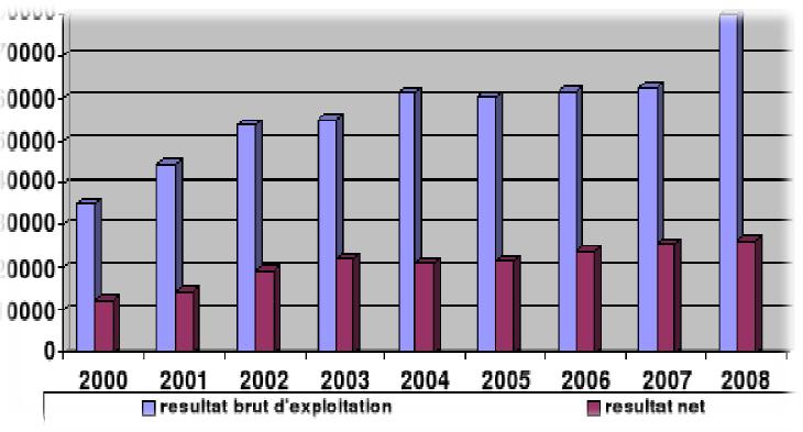 Evolution de la rentabilité au Cameroun (en millions FCFA)