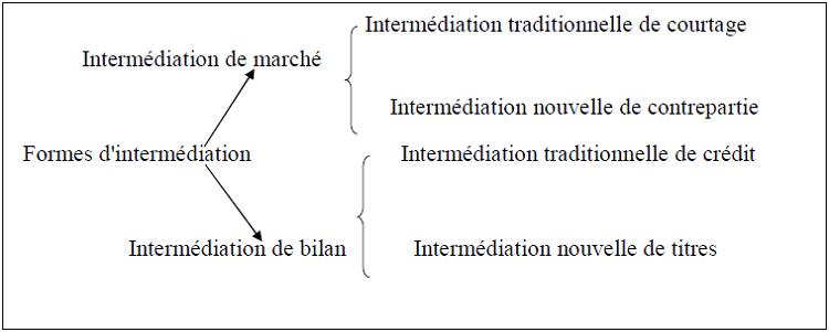 Formes d'intermédiation financière