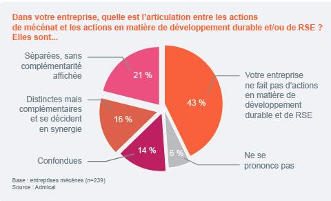 Les actions de mécénat et de RSE des entreprises en France