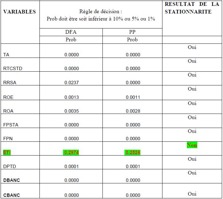 Les résultats du test de stationnarité de DFA et Phillips Perron avec trend et constante