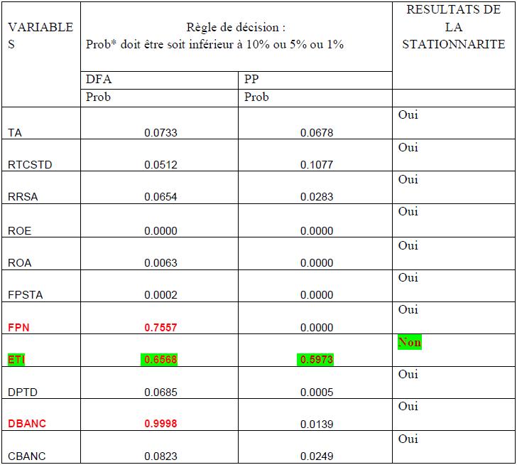 Les résultats du test de stationnarité de DFA et Phillips Perron