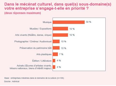 Les sous-domaines du mécénat culturel