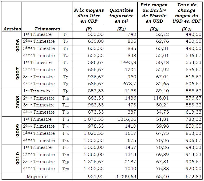 Les statistiques de Base d'analyse du prix de l'essence