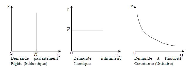 Les  trois types d'élasticité de la Demande