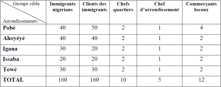 Population enquêtée par arrondissement et par groupe cible