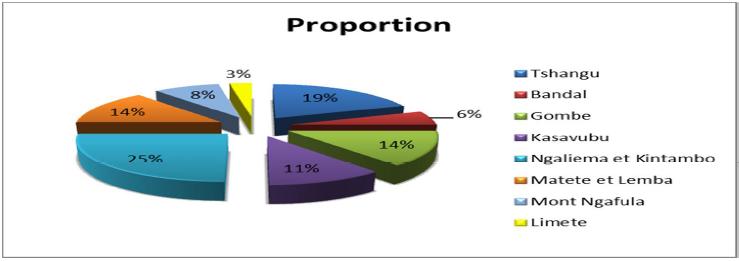 Répartition géographique des ISFD sous étude