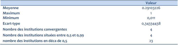 Résultat de la première estimation (DEA)