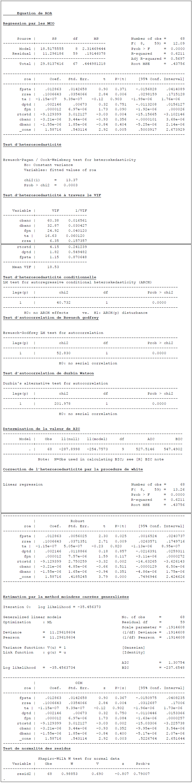 Résultats des régressions par les MCO, des tests d'autocorrélation et d'hétéroscédasticité et la régression par les MCG du modèle ROA