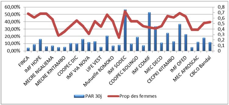Relation PAR 30 et proportion des femmes emprunteuses