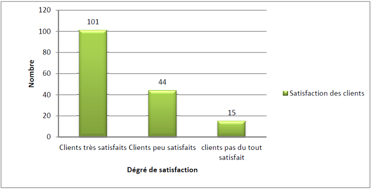 Satisfaction des clients