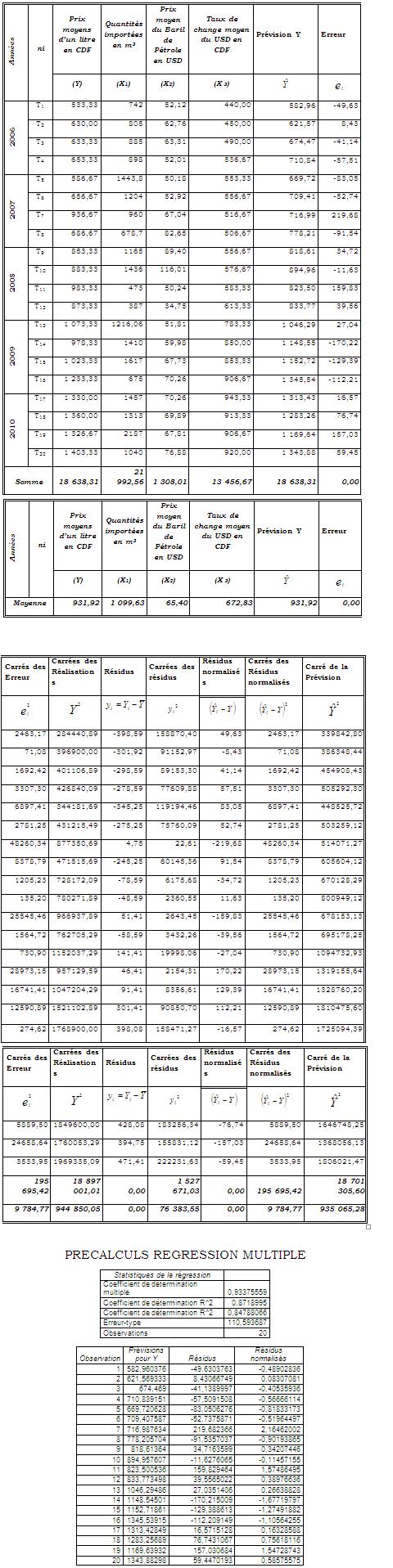 Tableaux Intermédiaires des Calculs