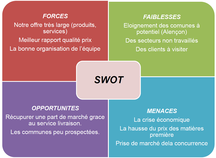a swot analysis of the bank of america bac Another part of the report is a swot-analysis carried out for bank of america corporation it involves specifying the objective of the company's business and identifies the different factors that are favorable and unfavorable to achieving that objective.