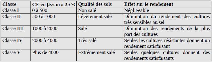 Classe de la qualité des sols selon l'échelle de Durand J.H. (1983)