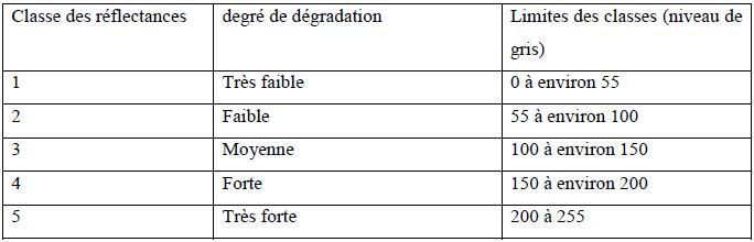 Classification des niveaux de dégradation