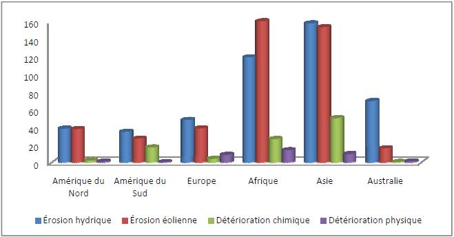 Dégradation des sols par région dans les terres arides touchées (années 90) en millions d'hectares