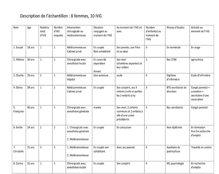 Description de l'échantillon 8 femmes, 10 IVC