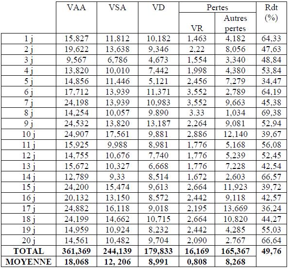 Evaluation de la production journalière de l'UD