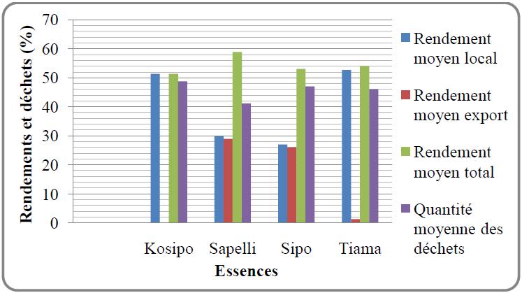 Evaluation des rendements moyens et quantités moyennes des déchets au sciage