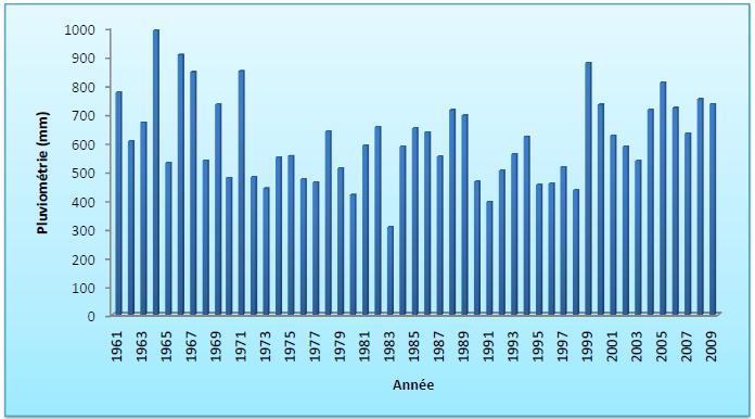 Evolution de la pluviométrie dans la région de Kaolack de 1961 à 2009