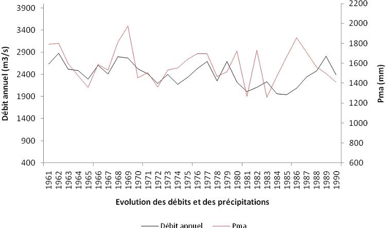 Evolution des débits et des précipitations