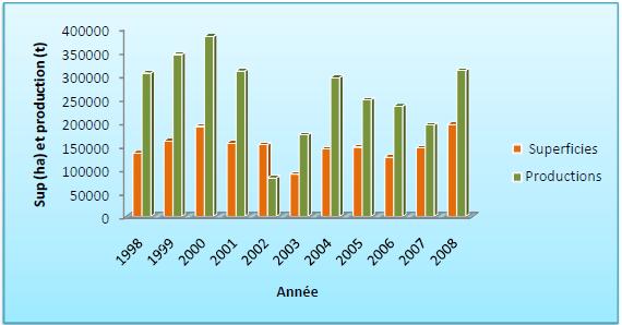 Evolution des superficies et des productions agricoles dans la région de Kaolack de 1998 à 2008