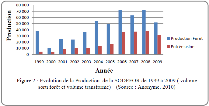 Evolutionde la Production de la SODEFOR de 1999 à 2009