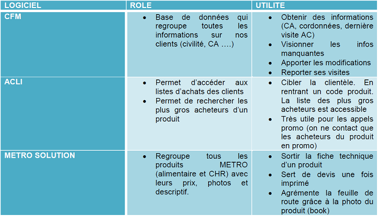 4  mes outils