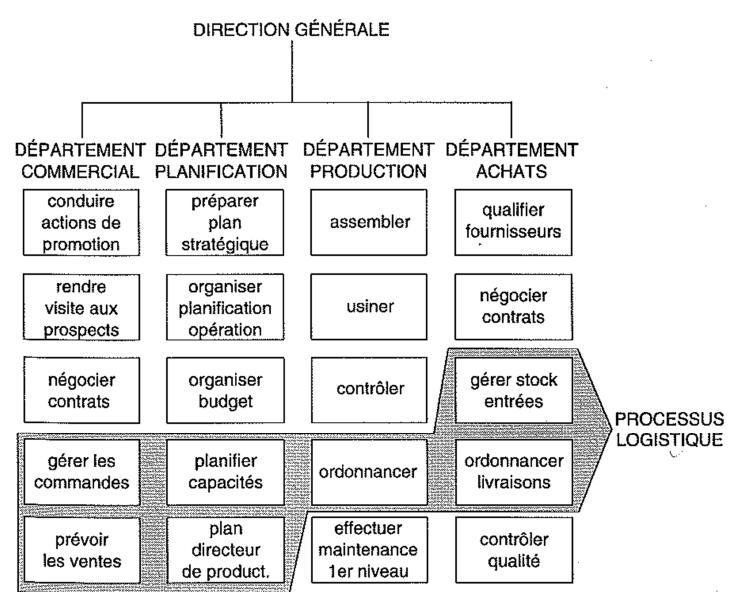 La structure verticale hiérarchique