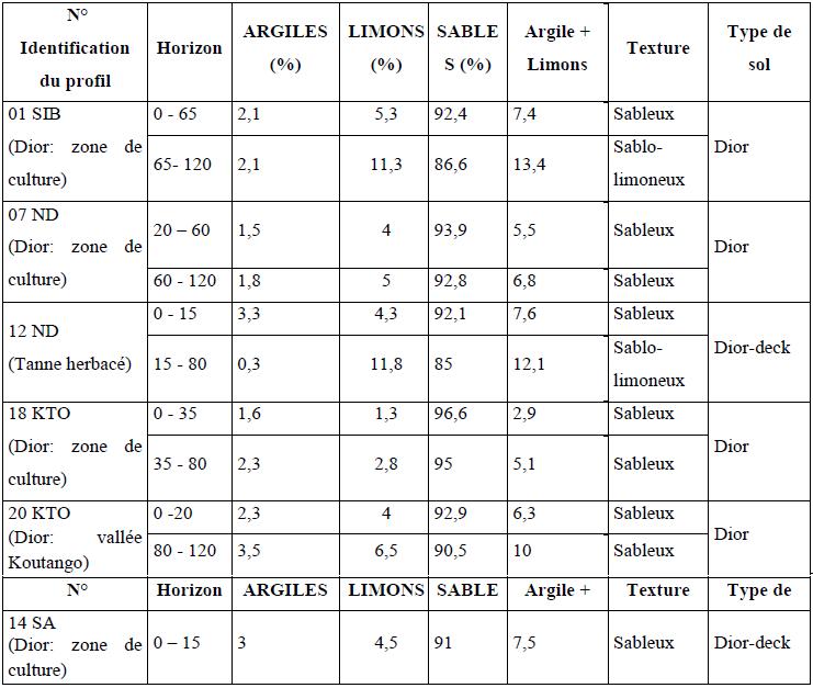 Les résultats de la granulométrie (3 fractions)