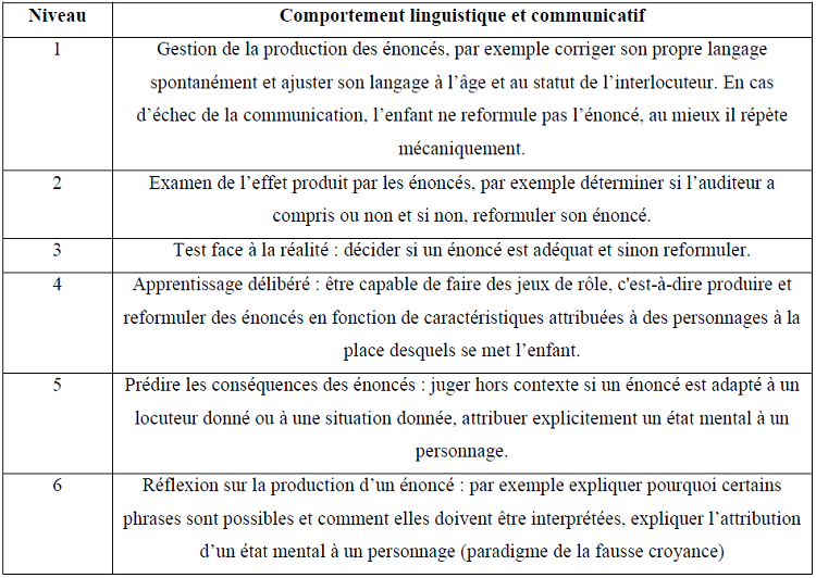 Niveaux de compréhension de l'état mental de l'interlocuteur (d'après Bernicot, 1999)