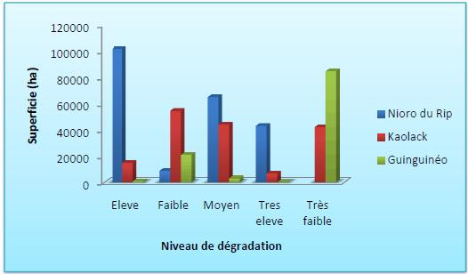 Niveaux de dégradation des terres par département dans la région de Kaolack en 2000