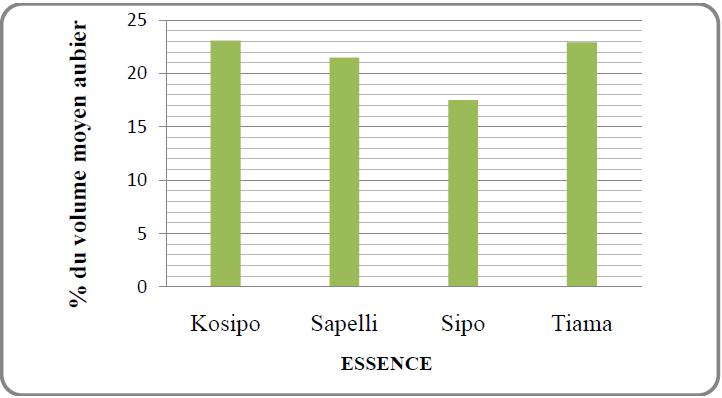 Pourcentage du volume moyen aubier par rapport au volume moyen avec aubier des grumes usinées