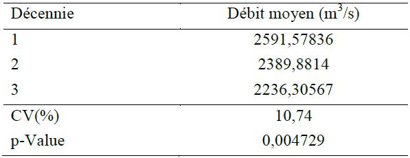 Résultats de l'analyse de la variance (ANOVA) de débit annuel par décennie