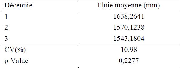Résultats de l'analyse de la variance (ANOVA) des moyennes des pluies annuelles par décennie