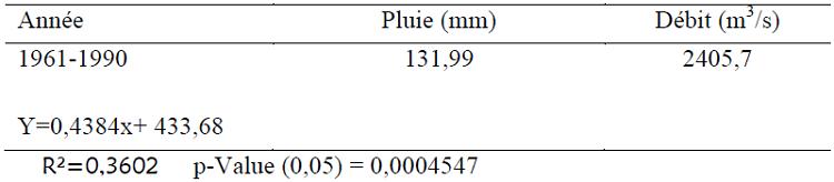 Résultats de test de la régression linéaire débit-pluie