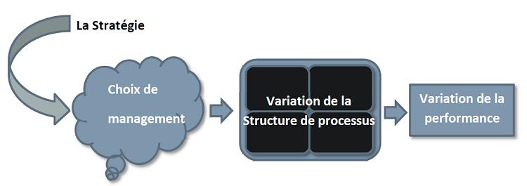 STRATEGIE & DEPLOIEMENT DE L'APPROCHE PROCESSUS